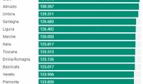 CORONAVIRUS/ Dosi di vaccino somministrate ogni 100mila abitanti, Puglia al terzo posto