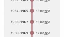 CORONAVIRUS/ Parte in Puglia la campagna vaccinale per la fascia di età 59-50 anni