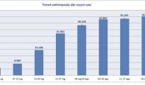 CORONAVIRUS/ Monitoraggio settimanale dell'epidemia in Italia, tutti i parametri in crescita